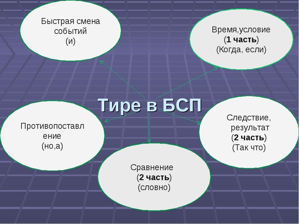 Тире в БСП Время,условие (1 часть) (Когда, если) Следствие, результат (2 час...