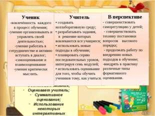 ПОСЛЕ: Парная и групповая работа; Выбор своего способа действия; Активность
