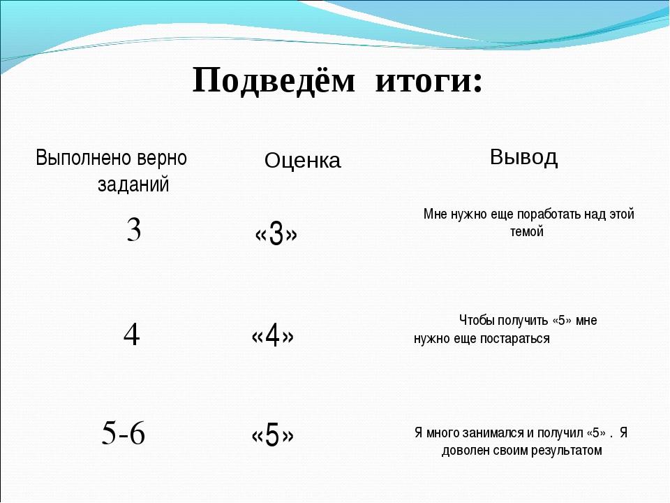 Подведём итоги: Выполнено верно заданий Оценка 3 «3» 4 «4» 5-6 «5» Вывод Мне...