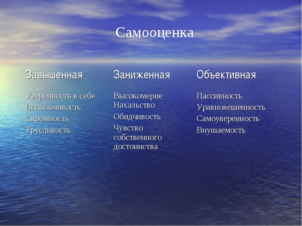 Самооценка ЗавышеннаяЗаниженнаяОбъективная Уверенность в себе Вспыльчивость...