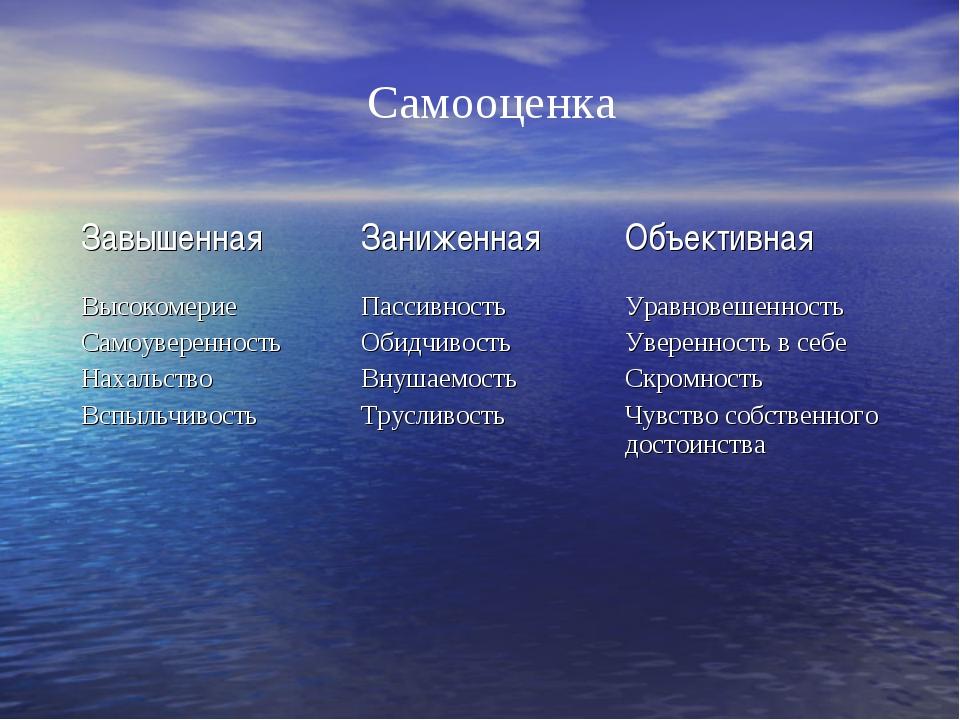 Самооценка ЗавышеннаяЗаниженнаяОбъективная Высокомерие Самоуверенность Наха...