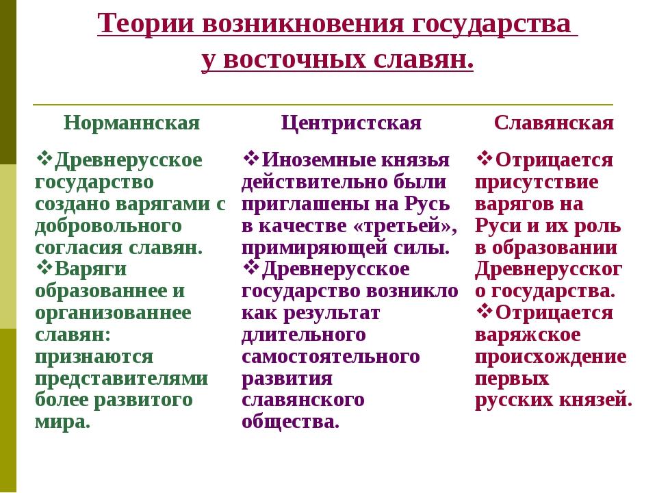 Теории возникновения государства у восточных славян. НорманнскаяЦентристская...