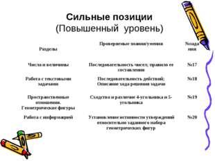 Сильные позиции (Повышенный уровень) РазделыПроверяемые знания/умения№задан