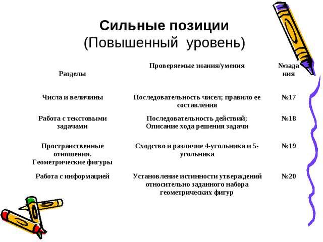 Сильные позиции (Повышенный уровень) РазделыПроверяемые знания/умения№задан...