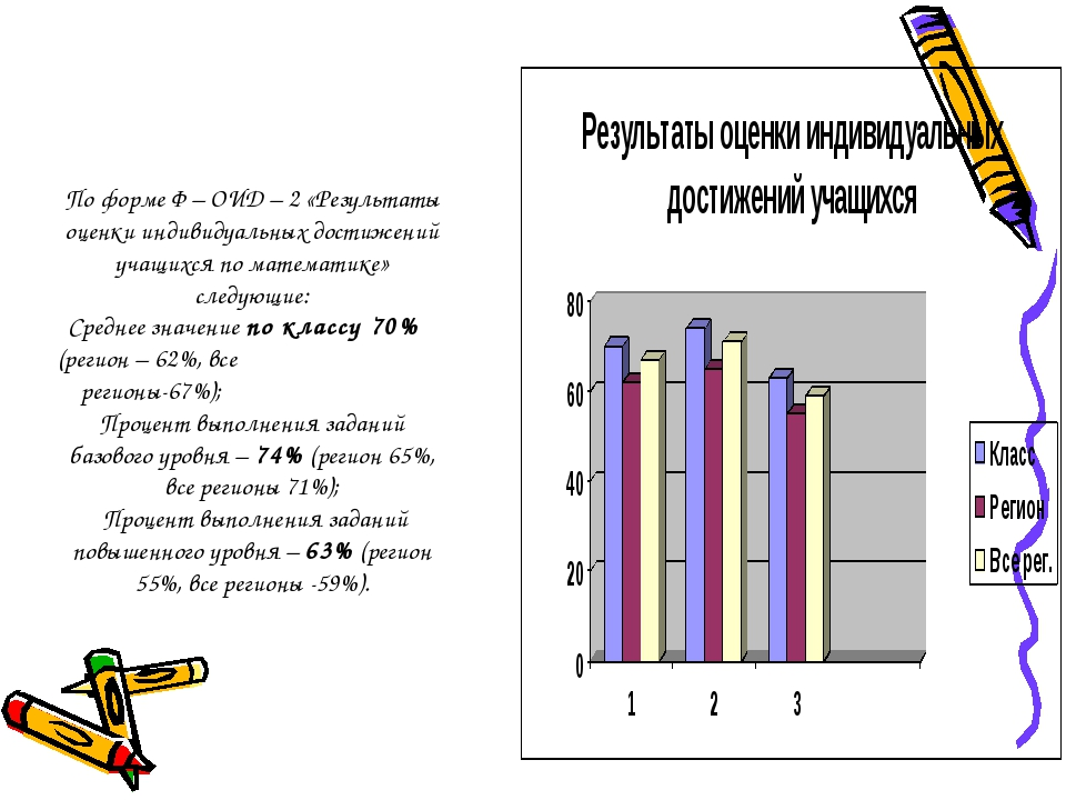 По форме Ф – ОИД – 2 «Результаты оценки индивидуальных достижений учащихся п...