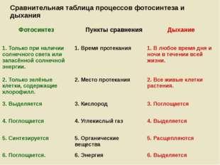 Сравнительная таблица процессов фотосинтеза и дыхания Фотосинтез Пункты сравн