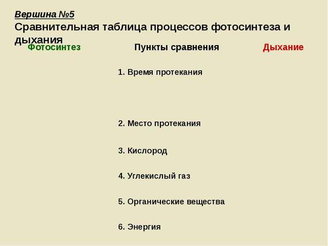 Вершина №5 Сравнительная таблица процессов фотосинтеза и дыхания Фотосинтез П...