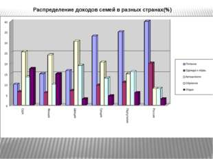 Распределение доходов семей в разных странах(%)