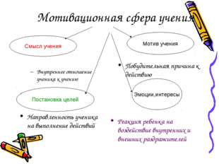 Мотивационная сфера учения Внутреннее отношение ученика к учению Побудительна