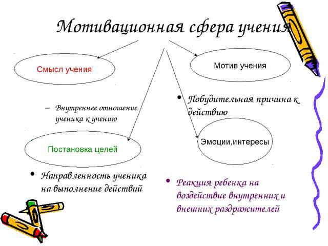 Мотивационная сфера учения Внутреннее отношение ученика к учению Побудительна...