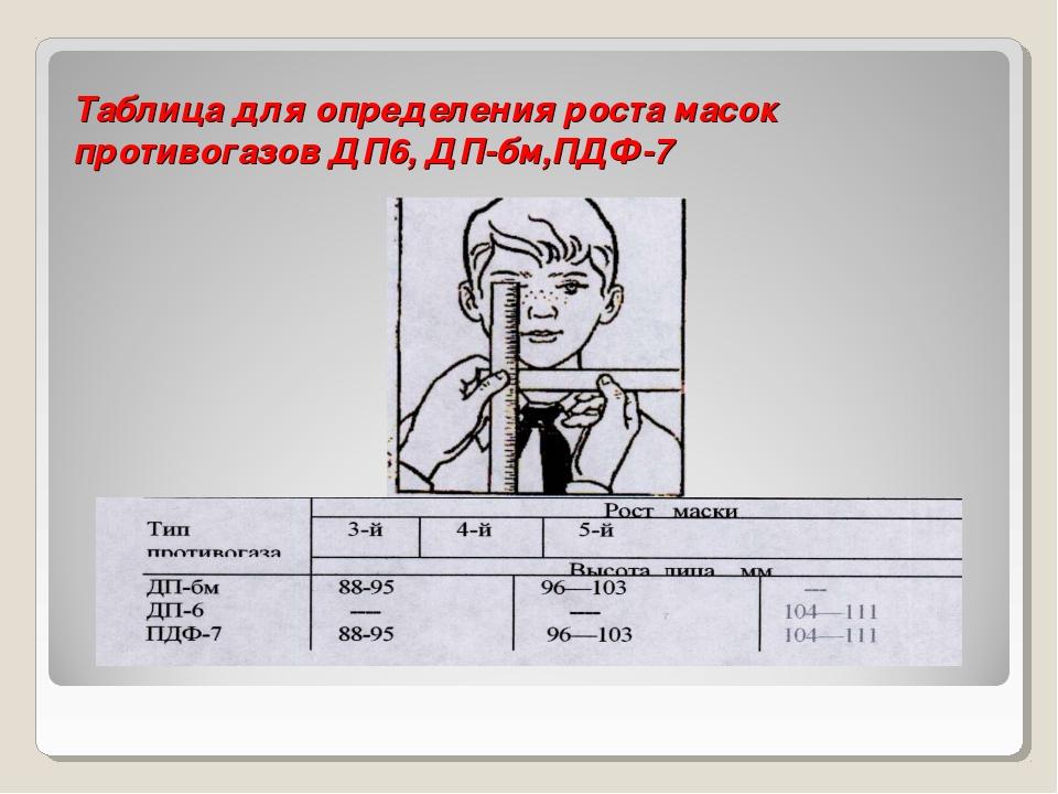 Таблица для определения роста масок противогазов ДП6, ДП-бм,ПДФ-7