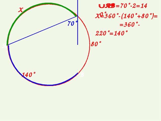 80˚ Х 70˚ А В Х=360˚-(140˚+80˚)= =360˚-220˚=140˚ АВ=70˚∙2=140˚ АВ 140˚