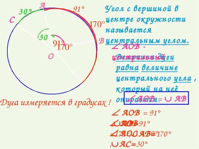 Угол с вершиной в центре окружности называется центральным углом. О А В 170°...