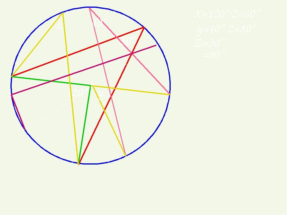 • х 120˚ Х=120˚:2=60˚ 40˚ y y=40˚·2=80˚ 30˚ z Z=30˚ α α=90˚