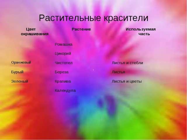 Растительные красители Цвет окрашиванияРастениеИспользуемая часть Ромашка...