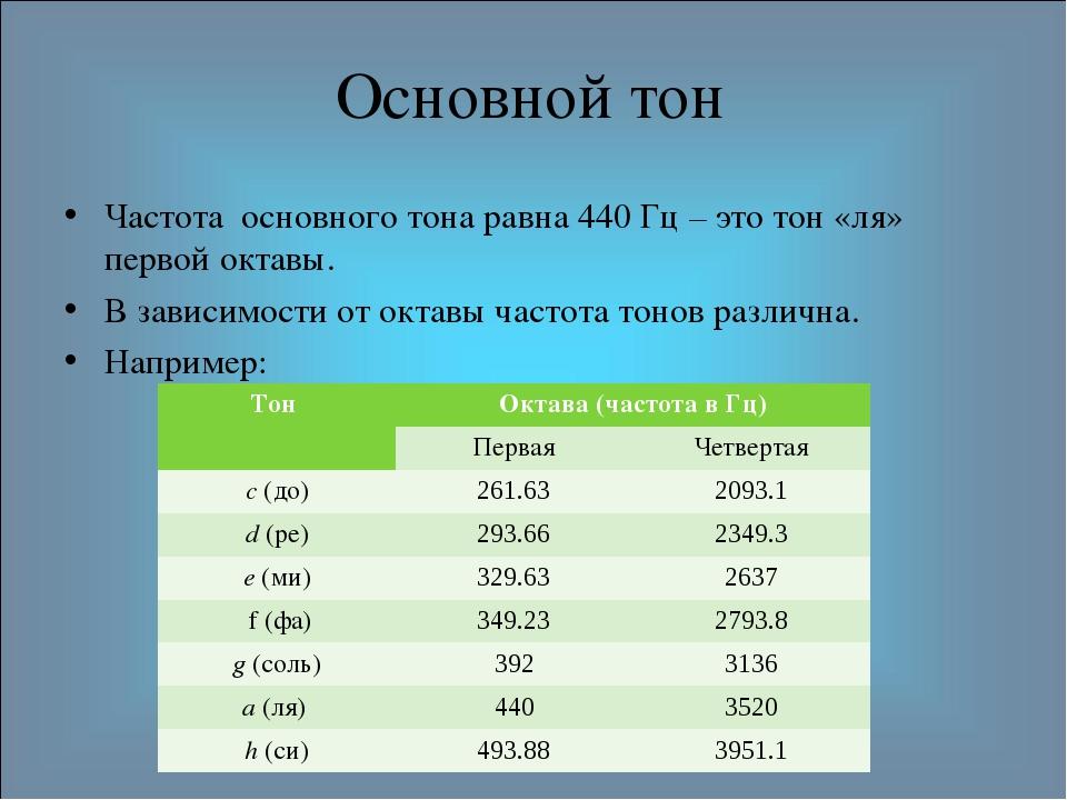 Основной тон Частота основного тона равна 440 Гц – это тон «ля» первой октавы...
