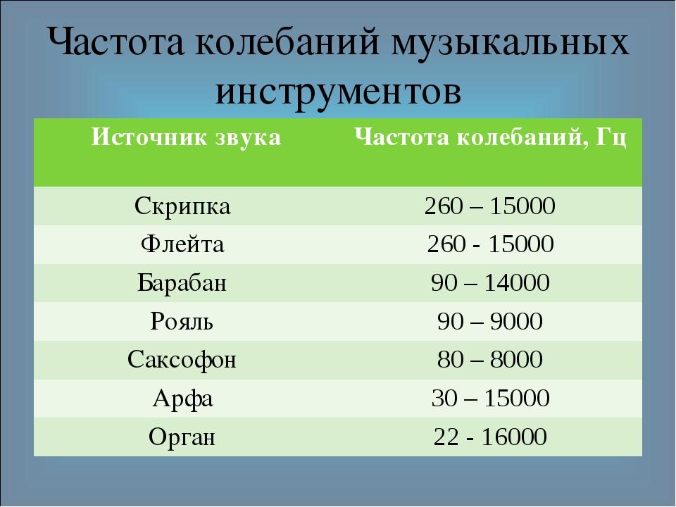 Частота колебаний музыкальных инструментов Источник звукаЧастота колебаний,...