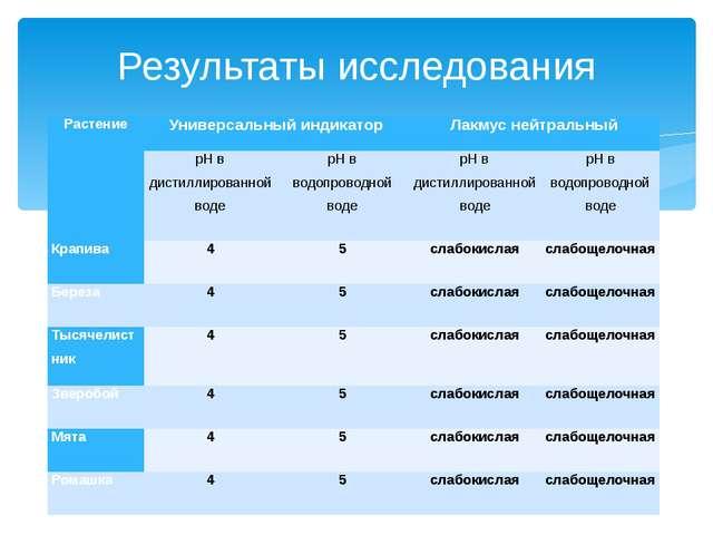 Результаты исследования Растение Универсальный индикатор Лакмус нейтральный р...