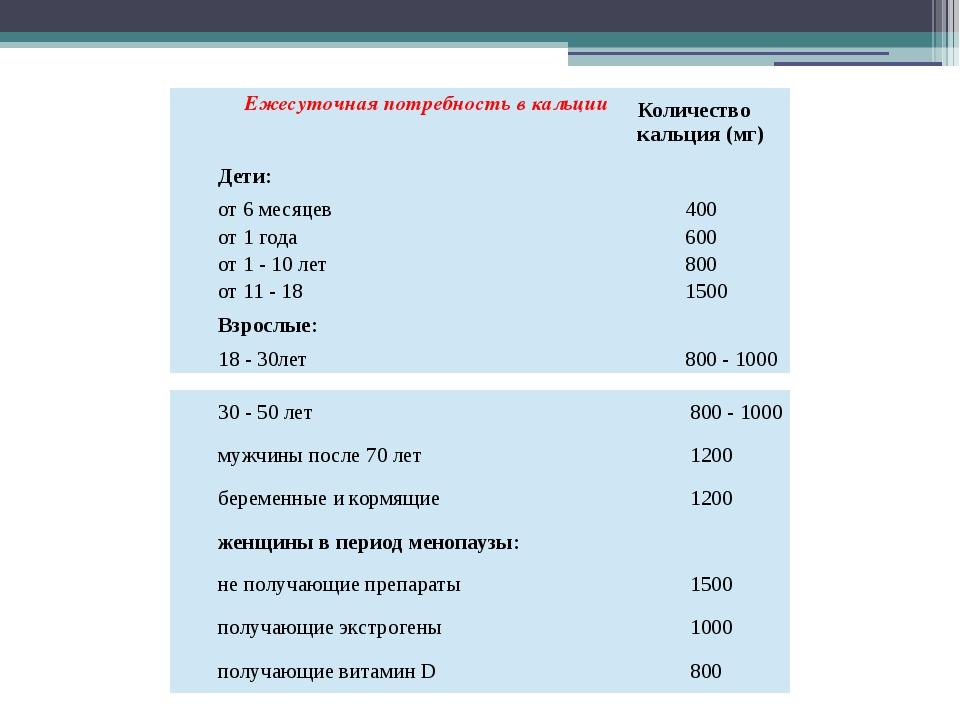 Ежесуточная потребность в кальции Количествокальция(мг) Дети: от 6 месяцев 4...