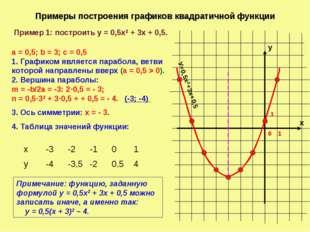 Примеры построения графиков квадратичной функции х у 1 0 1 Пример 1: построит