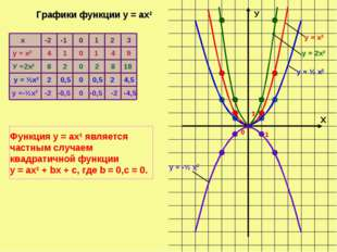 Х У 0 1 1 х у = х2 У =2х2 у = ½х2 у =-½х2 -2 -1 0 1 2 3 4 1 0 1 4 9 8 2 0 2 8