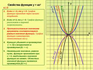 Х У 0 1 1 у =½х2 у = х2 у = 2х2 у = -½х2 Свойства функции у = ах2 а > 0 Если
