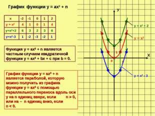 Х У 0 1 1 -2 -1 0 1 4 1 0 1 4 6 3 2 3 6 1 -2 -3 -2 1 График функции у = ах2 +