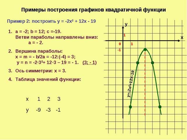 Примеры построения графиков квадратичной функции х у 1 0 1 Пример 2: построит...