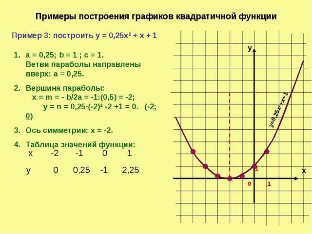 Примеры построения графиков квадратичной функции х у 1 0 1 Пример 3: построит...