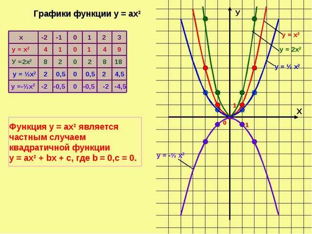 Х У 0 1 1 х у = х2 У =2х2 у = ½х2 у =-½х2 -2 -1 0 1 2 3 4 1 0 1 4 9 8 2 0 2 8...