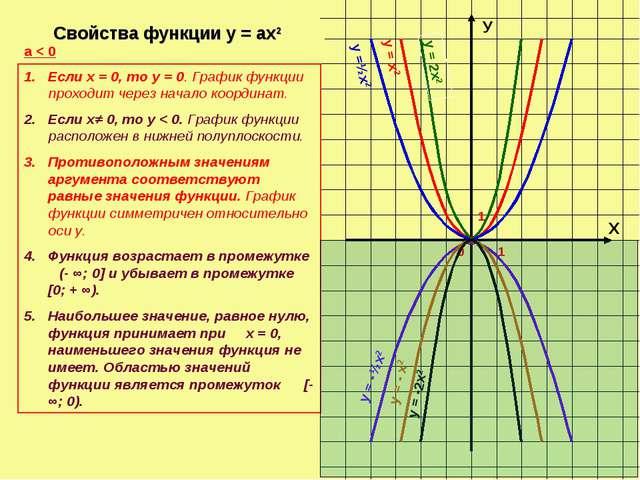 Х У 0 1 1 у =½х2 у = х2 у = 2х2 у = -½х2 Свойства функции у = ах2 а < 0 Если...