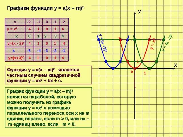 Х У 0 1 1 х у = х2 x у=(х - 2)2 -2 -1 0 1 2 4 1 0 1 4 0 1 2 3 4 4 1 0 1 4 Гра...