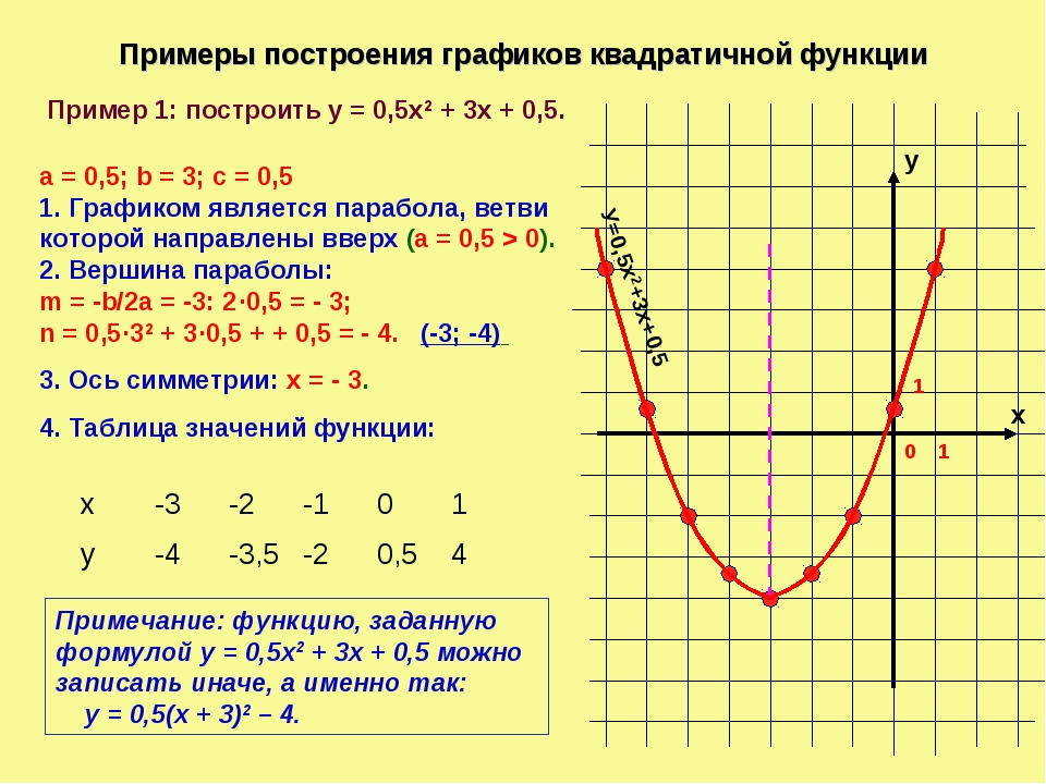 Примеры построения графиков квадратичной функции х у 1 0 1 Пример 1: построит...