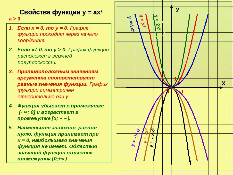Х У 0 1 1 у =½х2 у = х2 у = 2х2 у = -½х2 Свойства функции у = ах2 а > 0 Если...