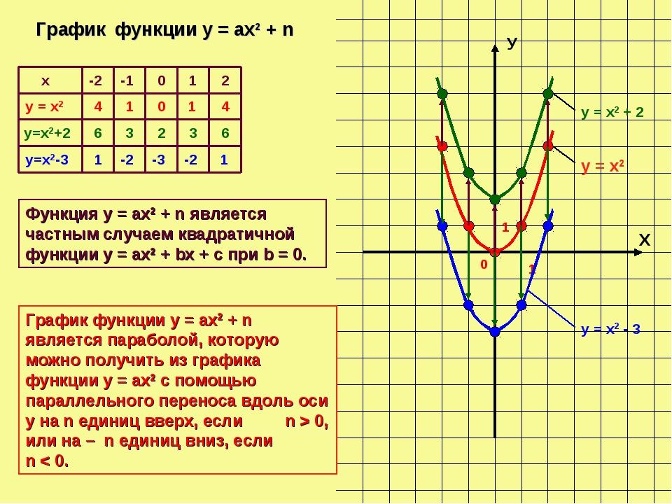 Х У 0 1 1 -2 -1 0 1 4 1 0 1 4 6 3 2 3 6 1 -2 -3 -2 1 График функции у = ах2 +...