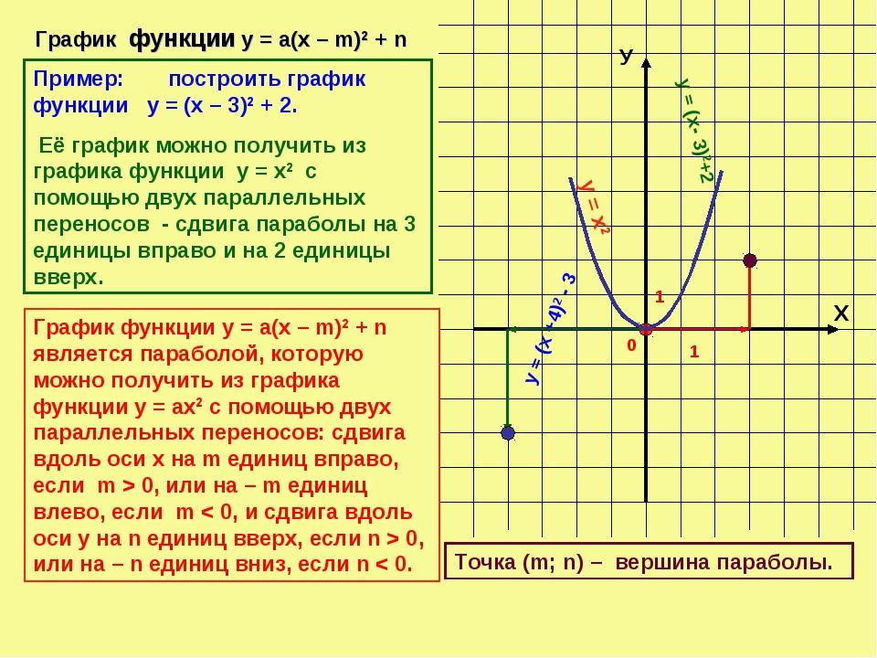 Х У 0 1 1 График функции у = а(х – m)2 + n у = х2 у = (х- 3)2+2 у = (х +4)2 -...