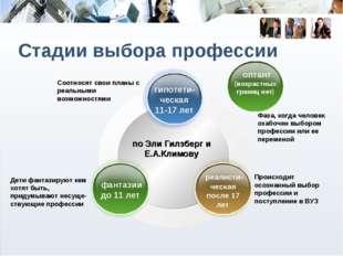 Стадии выбора профессии по Эли Гилзберг и Е.А.Климову Соотносят свои планы с