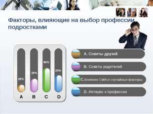 A B C D 10% 19% 46% 25% А. Советы друзей B. Советы родителей C.Влияние СМИ и