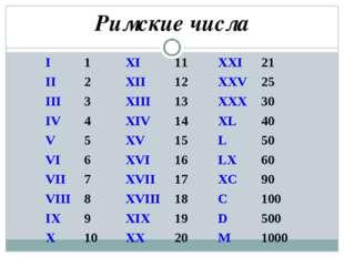 Римские числа I1XI11XXI21 II2XII12XXV25 III3XIII13XXX30 IV