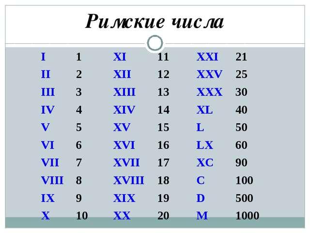 Римские числа I1XI11XXI21 II2XII12XXV25 III3XIII13XXX30 IV...