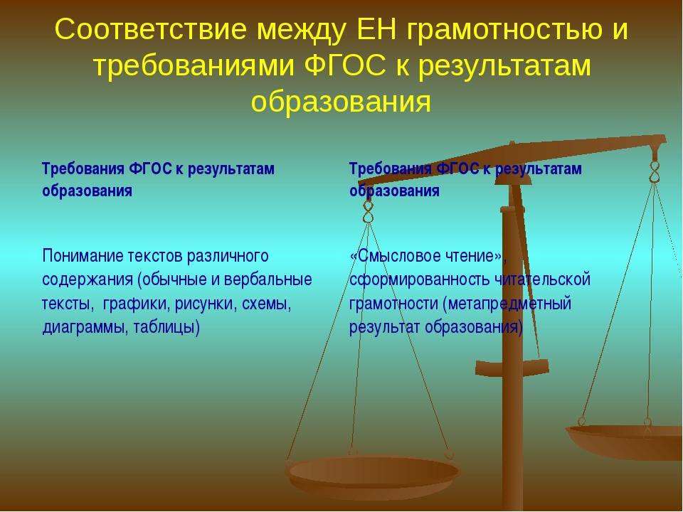 Соответствие между ЕН грамотностью и требованиями ФГОС к результатам образова...