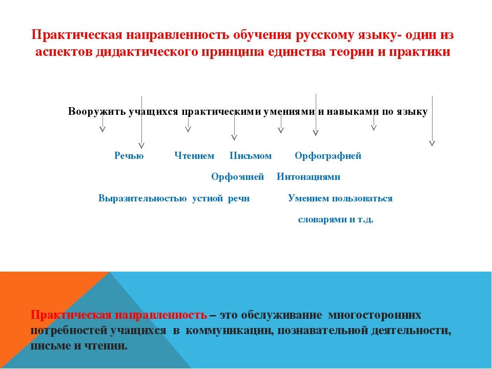 Практическая направленность обучения русскому языку- один из аспектов дидакти...