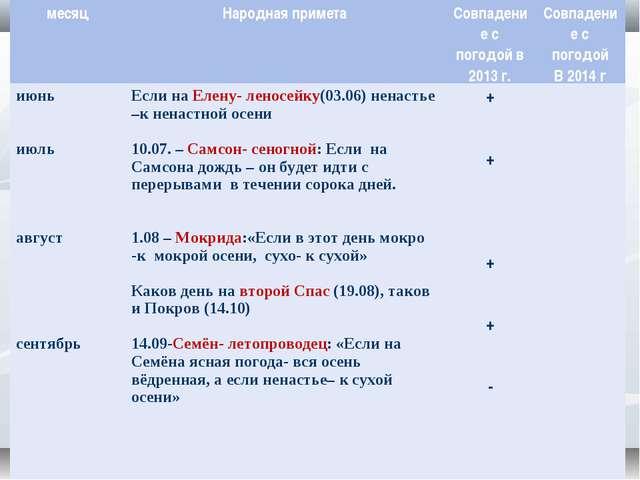 месяцНародная приметаСовпадение с погодой в 2013 г.Совпадение с погодой В...