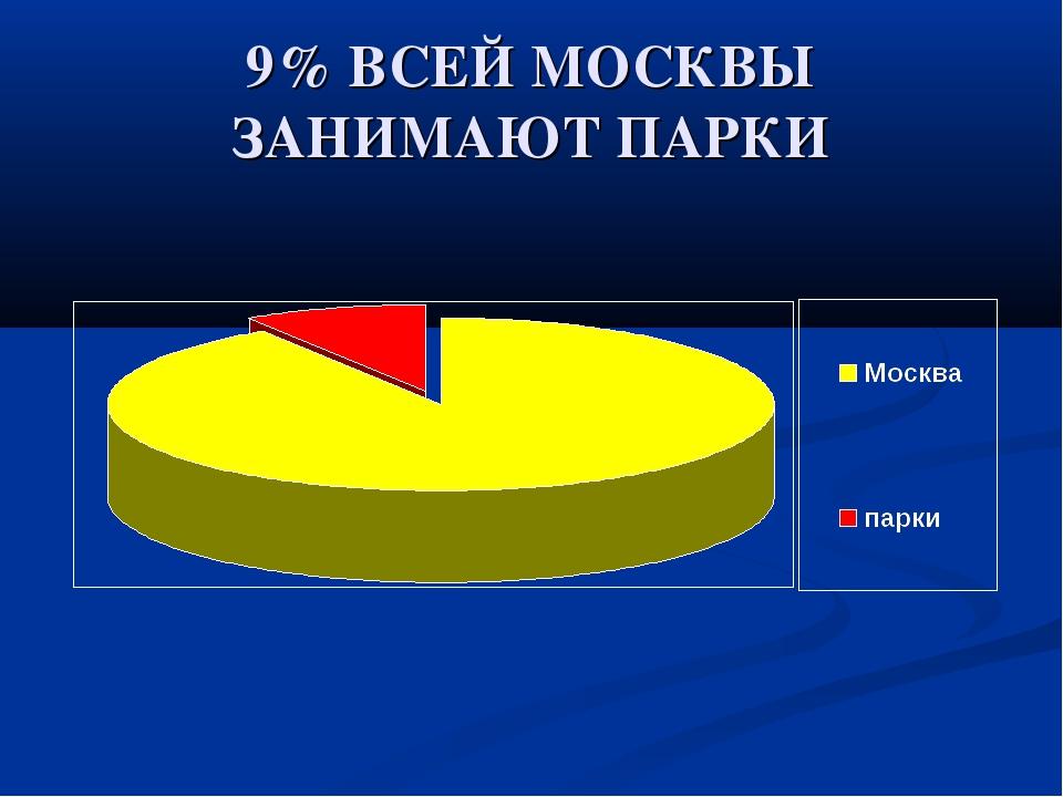 9% ВСЕЙ МОСКВЫ ЗАНИМАЮТ ПАРКИ