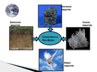 Компоненты биосферы Биокосное вещество Косное вещество Биогенное вещество Жив