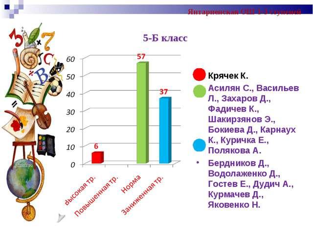 Янтарненская ОШ 1-3 ступеней Крячек К. Асилян С., Васильев Л., Захаров Д., Фа...