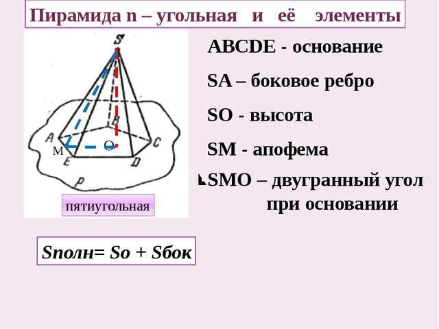 ABCDE - основание SA – боковое ребро Пирамида n – угольная и её элементы Sпол...