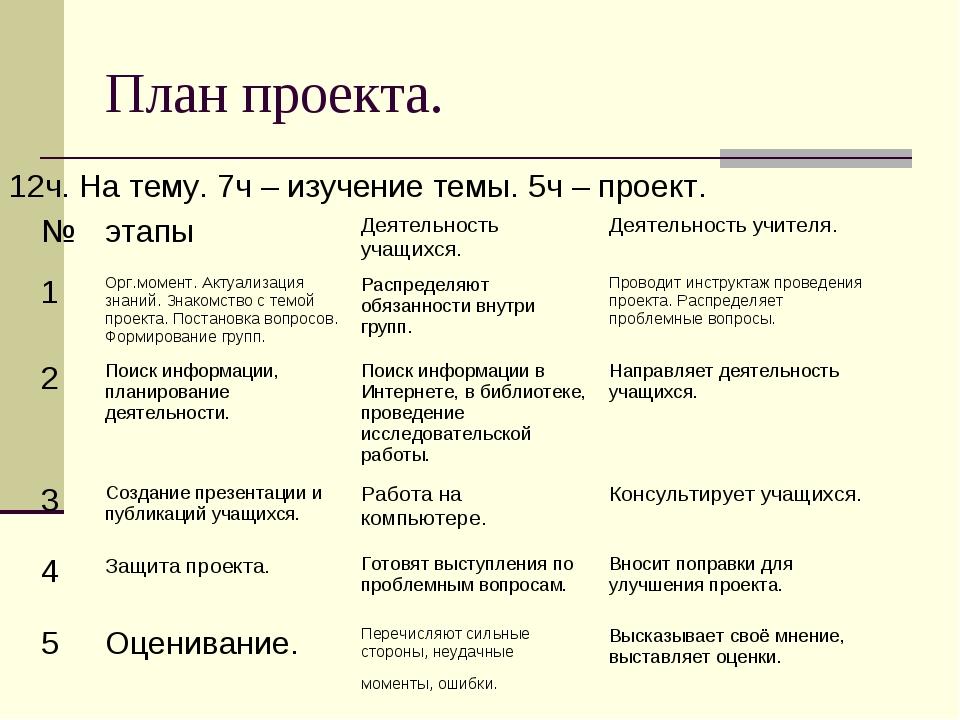 План проекта. 12ч. На тему. 7ч – изучение темы. 5ч – проект.