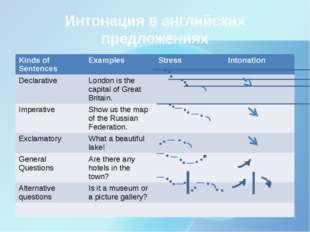Интонация в английских предложениях Kinds of Sentences Examples Stress Intona