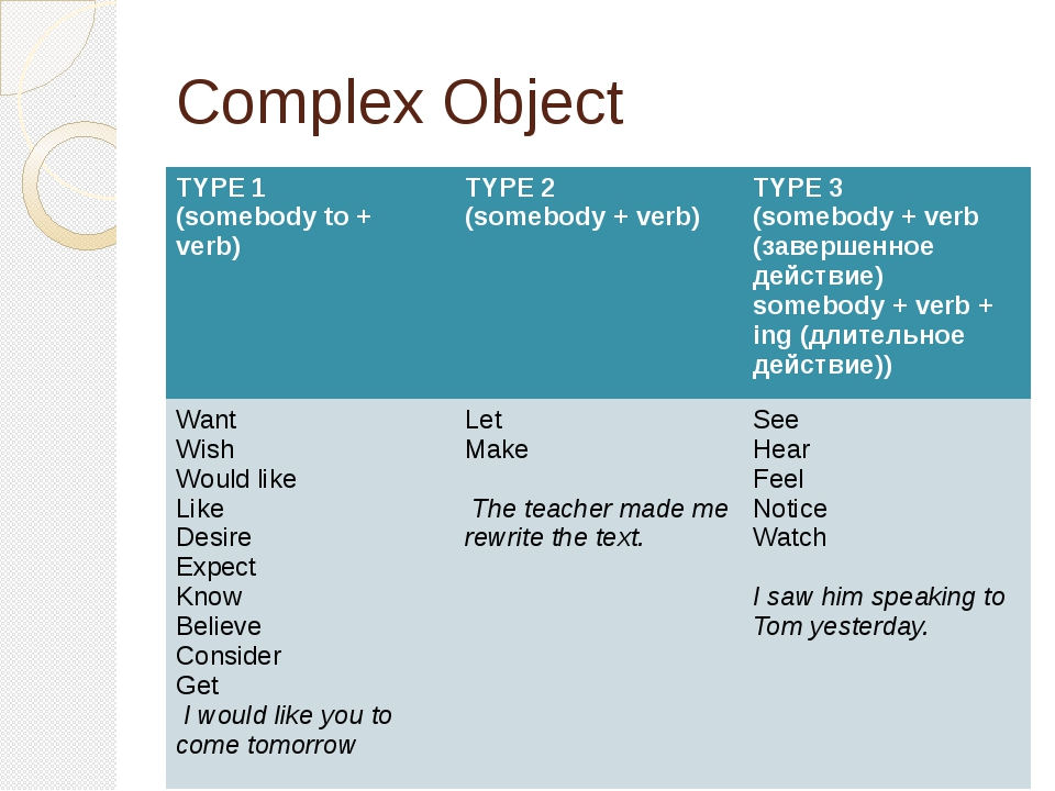 Complex Object TYPE1 (somebody to + verb) TYPE 2 (somebody + verb) TYPE 3 (so...